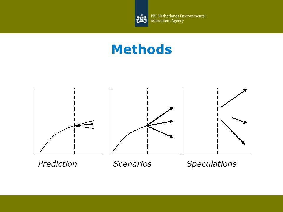 Methods PredictionScenarios Speculations