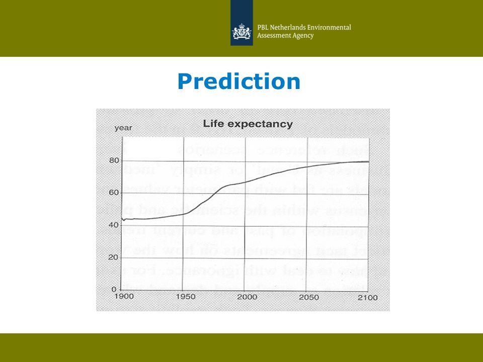 Prediction Gegevens: + Theorieën: +