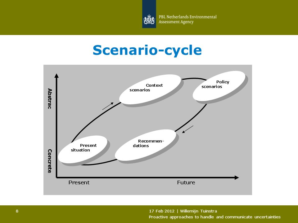 17 Feb 2012 | Willemijn Tuinstra Proactive approaches to handle and communicate uncertainties 8 Scenario-cycle