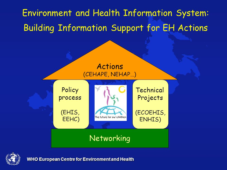 WHO European Centre for Environment and Health Networking Technical Projects (ECOEHIS, ENHIS) Policy process (EHIS, EEHC) Actions (CEHAPE, NEHAP…) Env