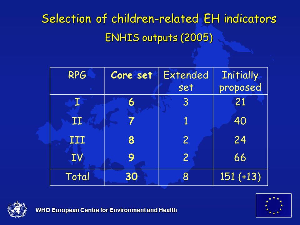 WHO European Centre for Environment and Health Selection of children-related EH indicators ENHIS outputs (2005) RPGCore setExtended set Initially proposed I6321 II7140 III8224 IV9266 Total308151 (+13)