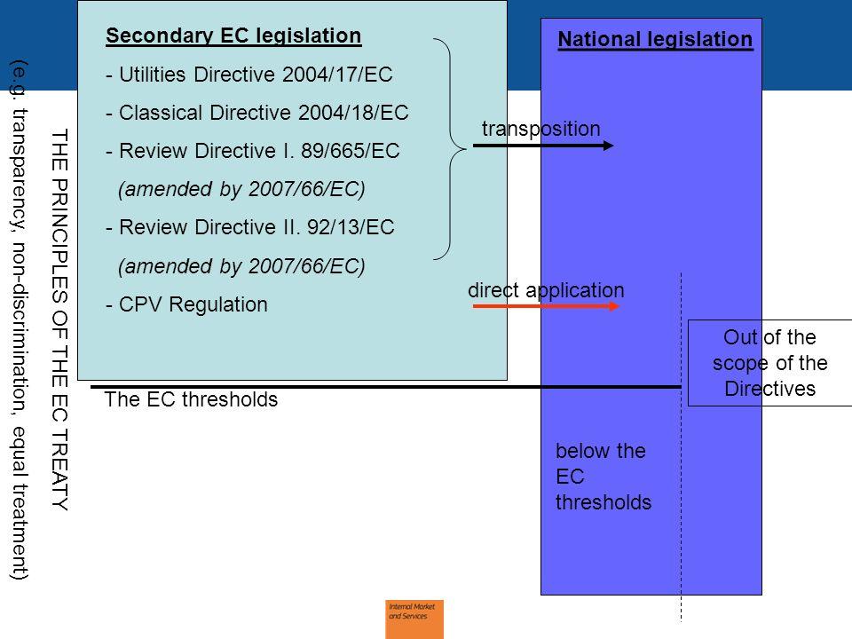 THE PRINCIPLES OF THE EC TREATY (e.g. transparency, non-discrimination, equal treatment) The EC thresholds National legislation Secondary EC legislati