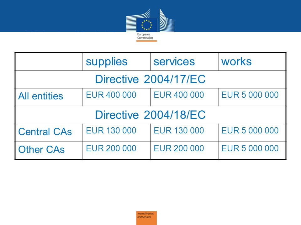 Actual thresholds suppliesservicesworks Directive 2004/17/EC All entities EUR 400 000 EUR 5 000 000 Directive 2004/18/EC Central CAs EUR 130 000 EUR 5 000 000 Other CAs EUR 200 000 EUR 5 000 000