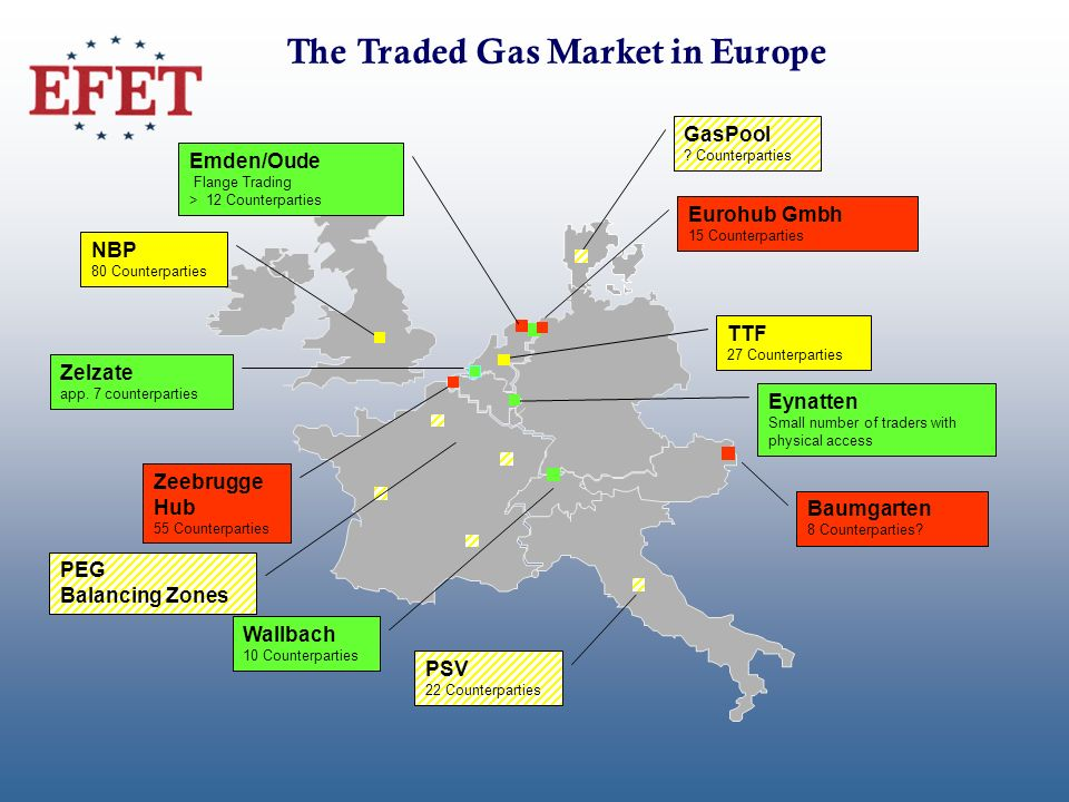 The Traded Gas Market in Europe Zeebrugge Hub 55 Counterparties NBP 80 Counterparties TTF 27 Counterparties Eynatten Small number of traders with phys