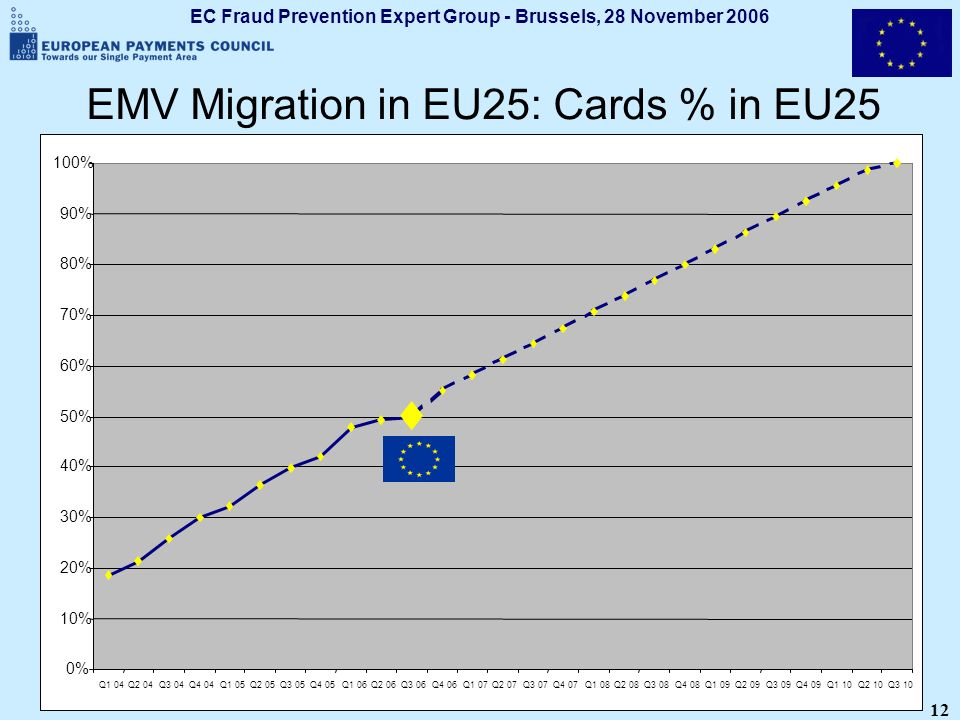 EC Fraud Prevention Expert Group - Brussels, 28 November 2006 12 EMV Migration in EU25: Cards % in EU25 0% 10% 20% 30% 40% 50% 60% 70% 80% 90% 100% Q1