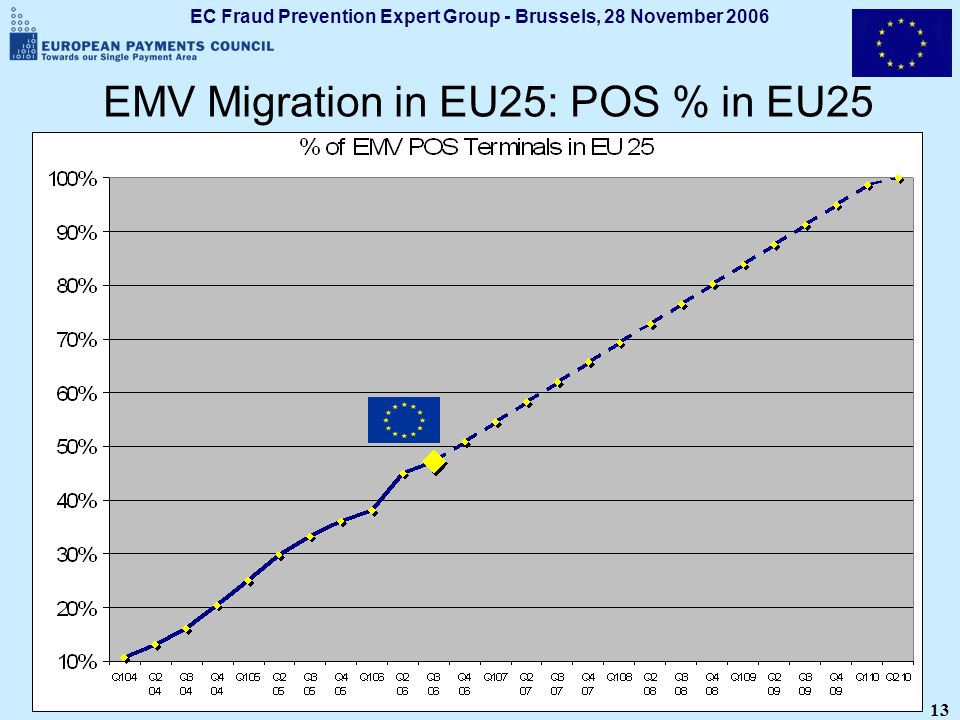 EC Fraud Prevention Expert Group - Brussels, 28 November 2006 13 EMV Migration in EU25: POS % in EU25
