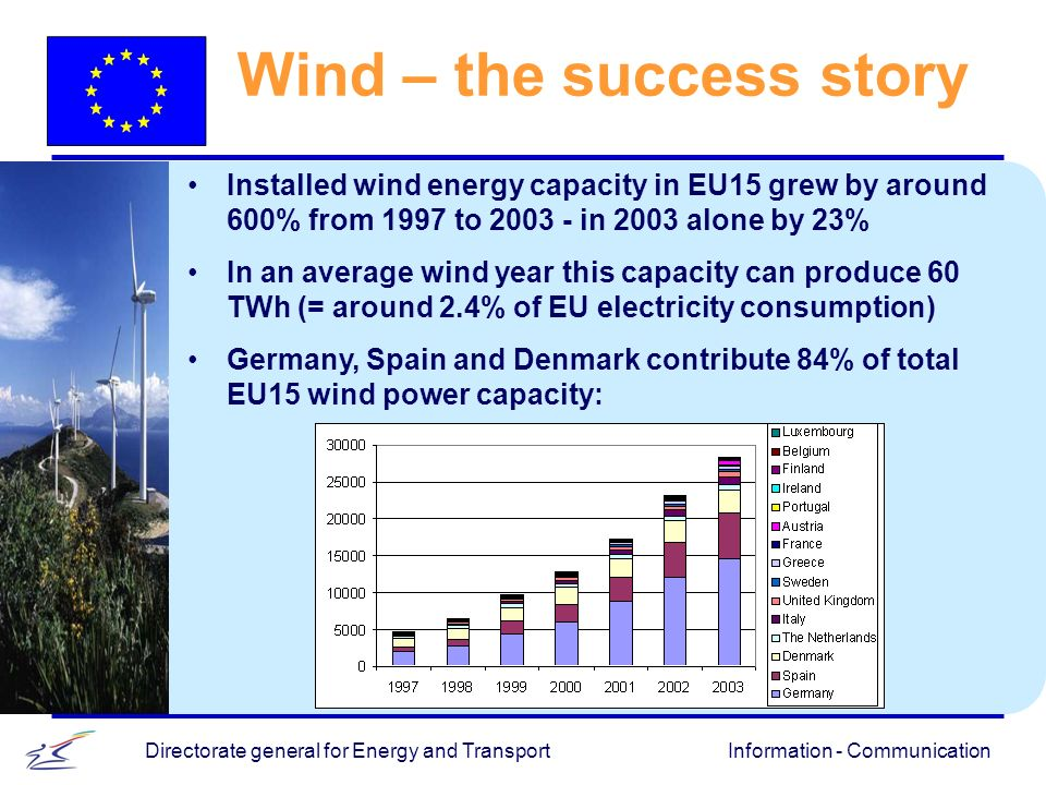 Information - CommunicationDirectorate general for Energy and Transport Wind – the success story Installed wind energy capacity in EU15 grew by around 600% from 1997 to 2003 - in 2003 alone by 23% In an average wind year this capacity can produce 60 TWh (= around 2.4% of EU electricity consumption) Germany, Spain and Denmark contribute 84% of total EU15 wind power capacity: