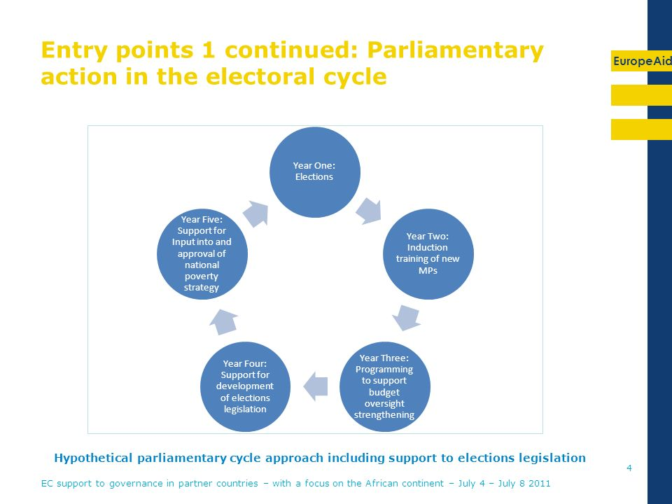EuropeAid Entry points 1 continued: Parliamentary action in the electoral cycle 4 Year One: Elections Year Two: Induction training of new MPs Year Three: Programming to support budget oversight strengthening Year Four: Support for development of elections legislation Year Five: Support for Input into and approval of national poverty strategy Hypothetical parliamentary cycle approach including support to elections legislation EC support to governance in partner countries – with a focus on the African continent – July 4 – July 8 2011