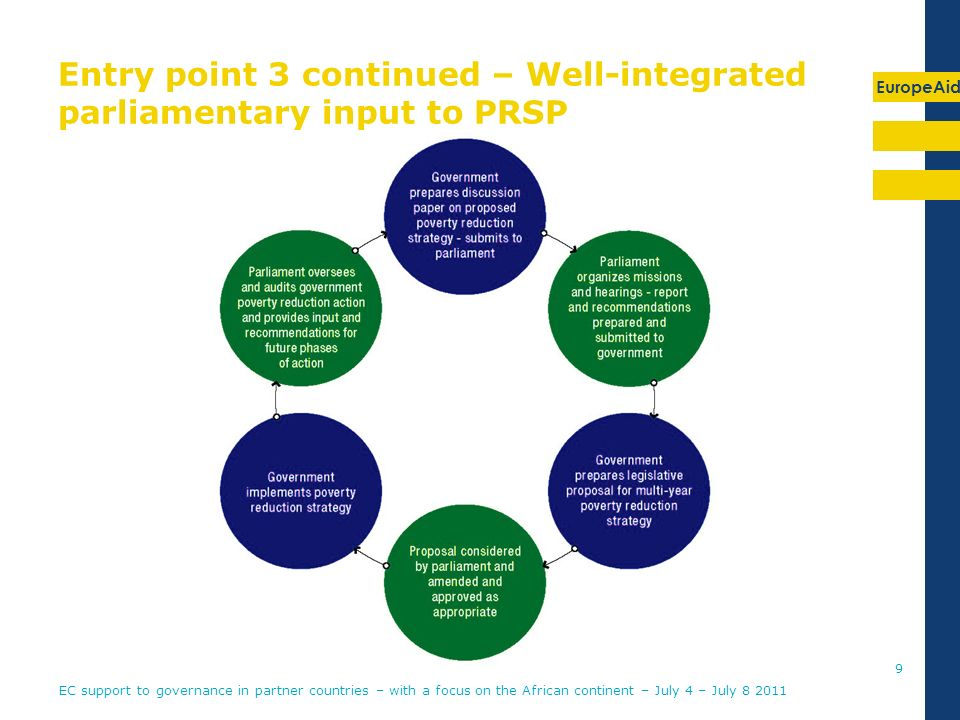 EuropeAid Entry point 3 continued – Well-integrated parliamentary input to PRSP 9 EC support to governance in partner countries – with a focus on the African continent – July 4 – July 8 2011
