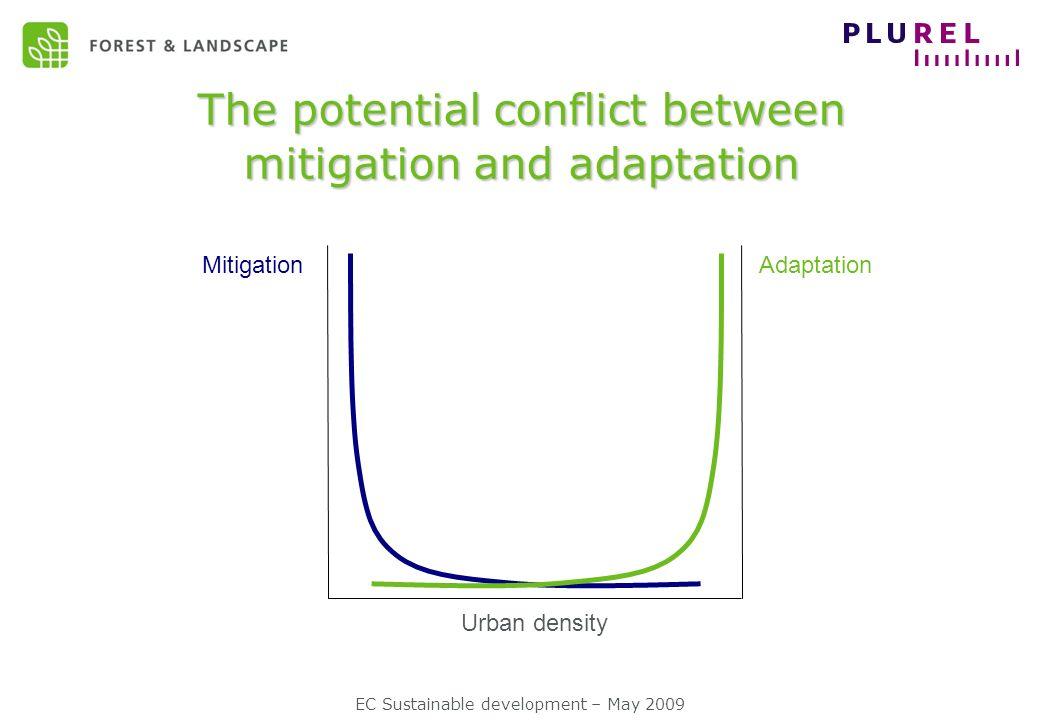 The potential conflict between mitigation and adaptation MitigationAdaptation Urban density