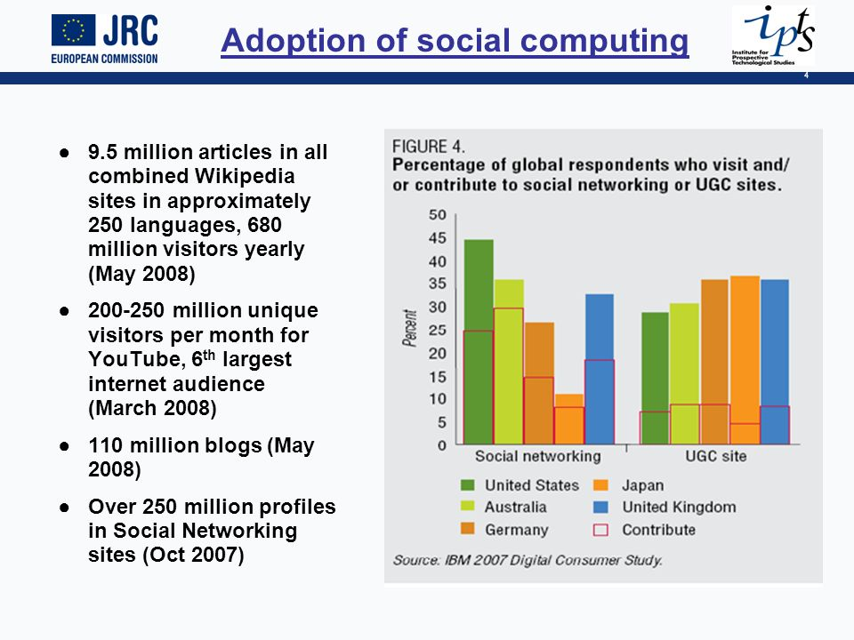 4 Adoption of social computing 9.5 million articles in all combined Wikipedia sites in approximately 250 languages, 680 million visitors yearly (May 2008) 200-250 million unique visitors per month for YouTube, 6 th largest internet audience (March 2008) 110 million blogs (May 2008) Over 250 million profiles in Social Networking sites (Oct 2007)