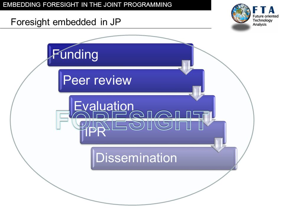 EMBEDDING FORESIGHT IN THE JOINT PROGRAMMING Foresight embedded in JP FundingPeer reviewEvaluationIPRDissemination