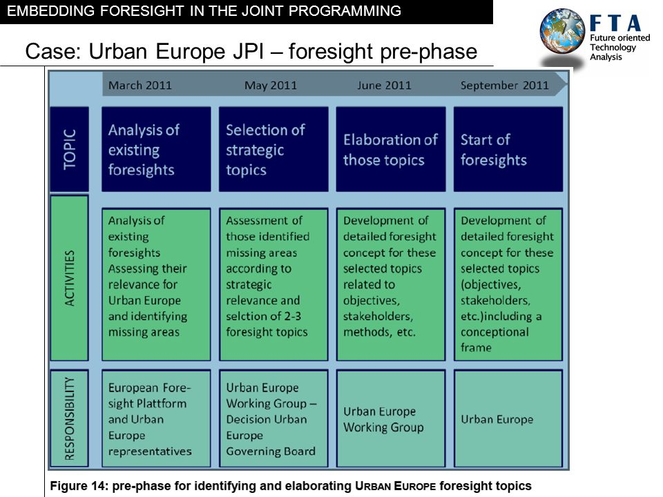 EMBEDDING FORESIGHT IN THE JOINT PROGRAMMING Case: Urban Europe JPI – foresight pre-phase [Sub-header]