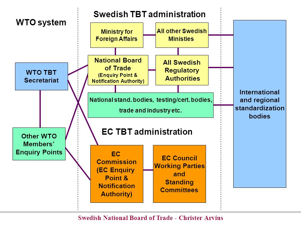 Swedish National Board of Trade - Christer Arvíus WTO system Swedish TBT administration WTO TBT Secretariat EC Commission (EC Enquiry Point & Notifica