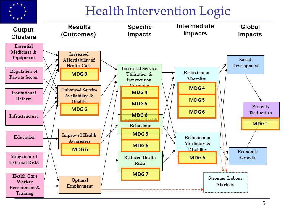 5 Health Intervention Logic Institutional Reform Regulation of Private Sector Health Care Worker Recruitment & Training Infrastructure Education Increased Affordability of Health Care Enhanced Service Availability & Quality Improved Health Awareness Optimal Employment Reduction in Mortality Economic Growth Social Development Poverty Reduction Output Clusters Results (Outcomes) Specific Impacts Intermediate Impacts Global Impacts Reduction in Morbidity & Disability Mitigation of External Risks Essential Medicines & Equipment Increased Service Utilization & Intervention Coverage Improved Health Behaviour Reduced Health Risks MDG 4 MDG 4 MDG 5 MDG 5 MDG 5 MDG 6 MDG 6 MDG 6 MDG 6 MDG 6 MDG 6 MDG 7 MDG 8 Stronger Labour Markets MDG 1
