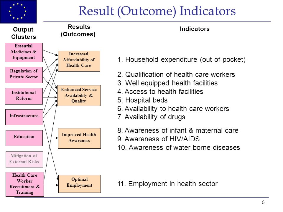 6 Result (Outcome) Indicators Institutional Reform Regulation of Private Sector Health Care Worker Recruitment & Training Infrastructure Education Increased Affordability of Health Care Enhanced Service Availability & Quality Improved Health Awareness Optimal Employment Output Clusters Results (Outcomes) Indicators Mitigation of External Risks Essential Medicines & Equipment 1.