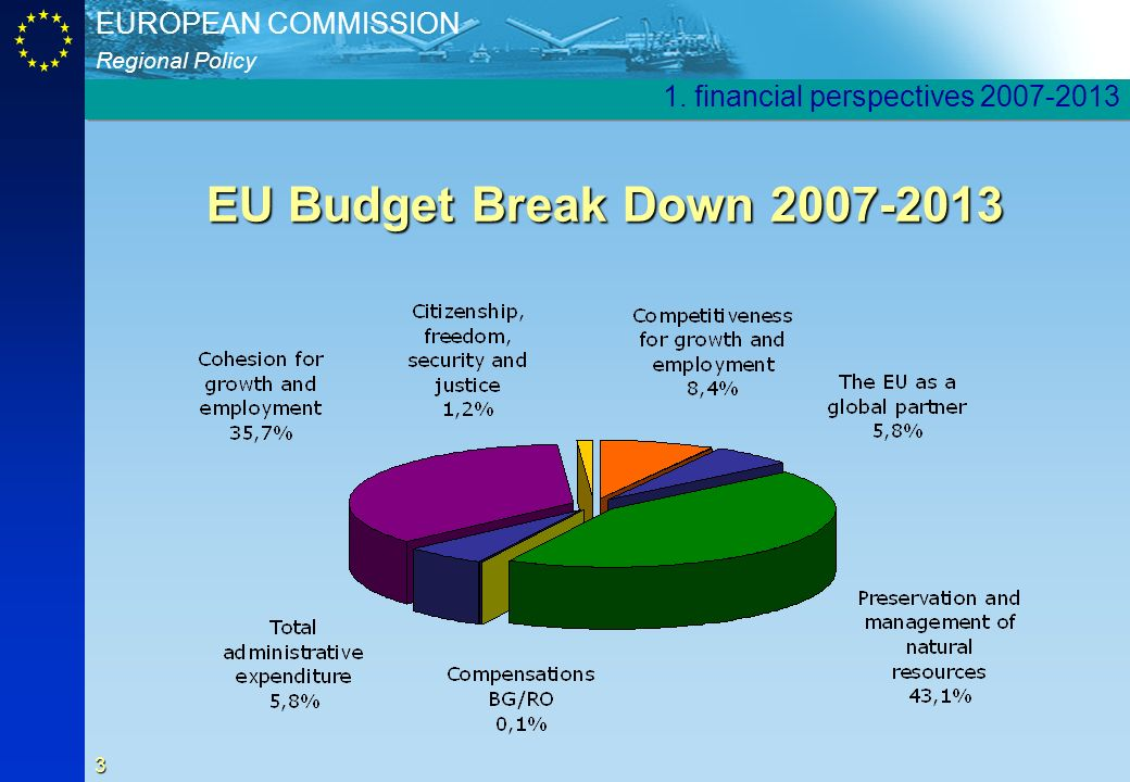 Regional Policy EUROPEAN COMMISSION 3 EU Budget Break Down 2007-2013 1. financial perspectives 2007-2013