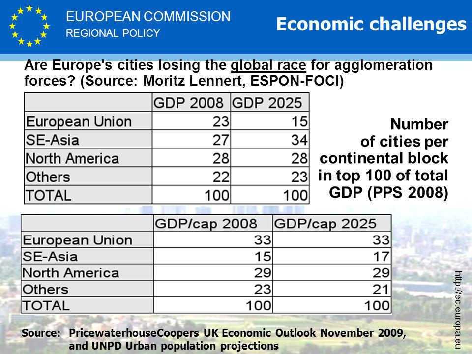 REGIONAL POLICY EUROPEAN COMMISSION http://ec.europa.eu Are Europe s cities losing the global race for agglomeration forces.