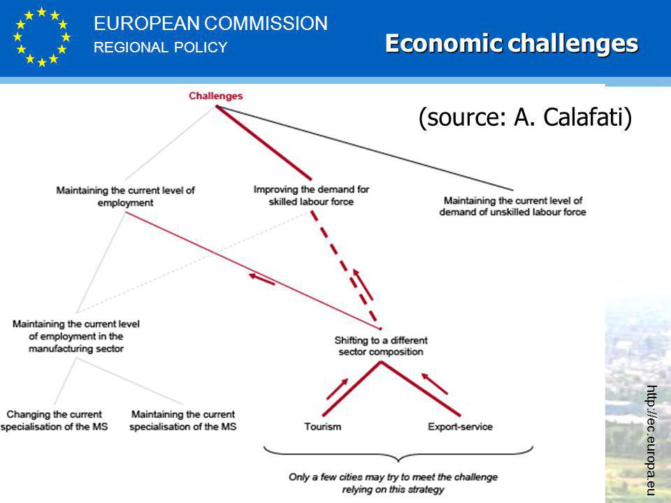 REGIONAL POLICY EUROPEAN COMMISSION   (source: A. Calafati) Economic challenges
