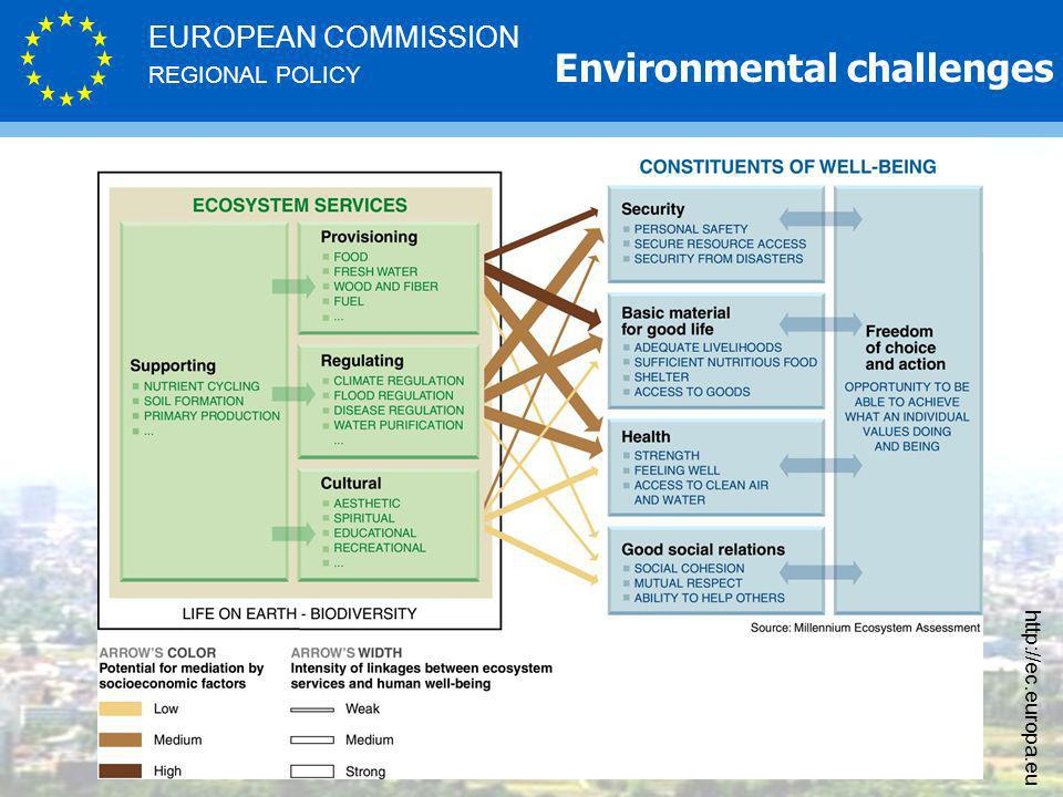 REGIONAL POLICY EUROPEAN COMMISSION http://ec.europa.eu Environmental challenges