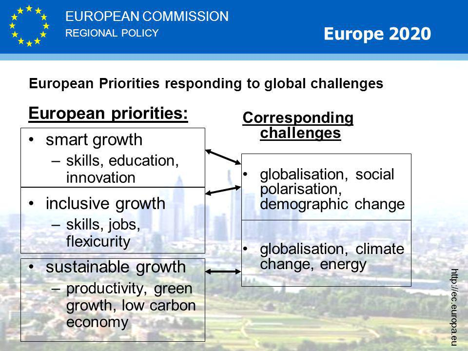 REGIONAL POLICY EUROPEAN COMMISSION   European Priorities responding to global challenges European priorities: smart growth –skills, education, innovation inclusive growth –skills, jobs, flexicurity sustainable growth –productivity, green growth, low carbon economy Corresponding challenges globalisation, social polarisation, demographic change globalisation, climate change, energy Europe 2020