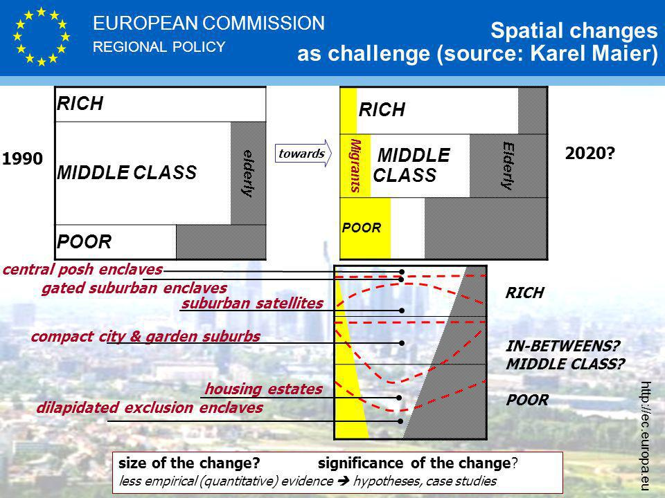 REGIONAL POLICY EUROPEAN COMMISSION http://ec.europa.eu RICH MIDDLE CLASS elderly Migrants MIDDLE CLASS Elderly POOR Spatial changes as challenge (source: Karel Maier) size of the change.