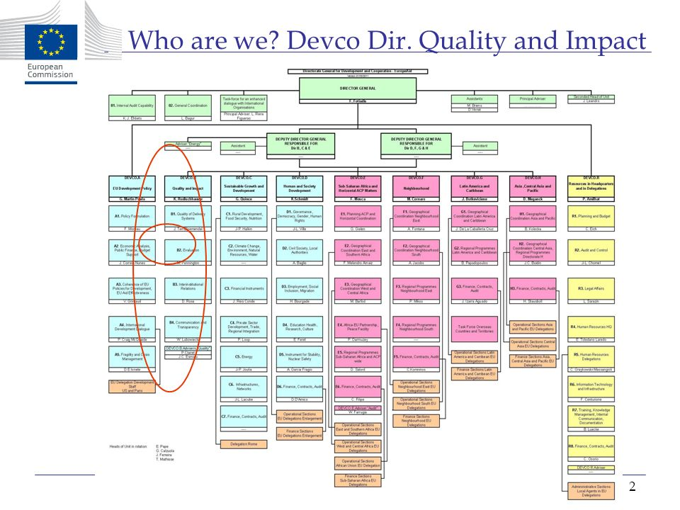 2 Who are we? Devco Dir. Quality and Impact