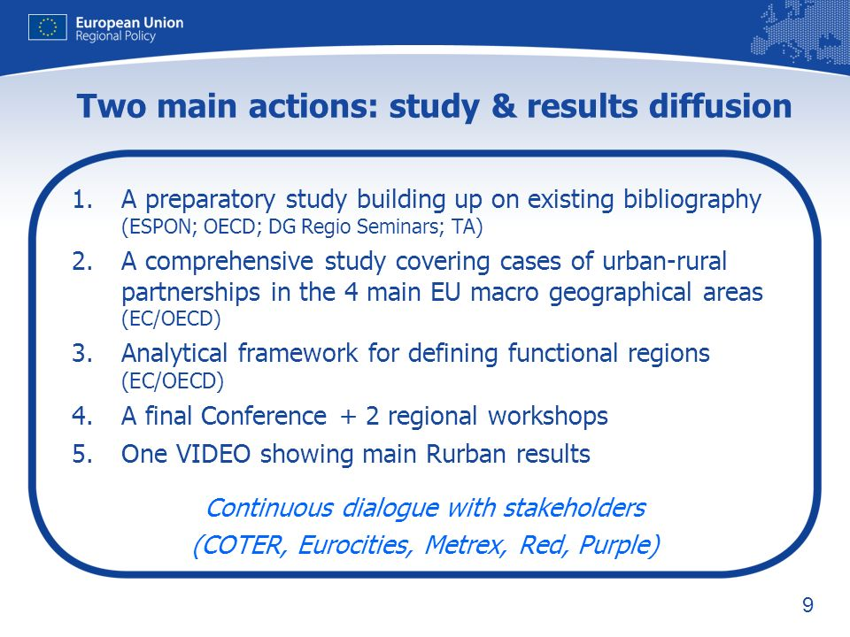 10 A Preparatory Study - Partnership for Sustainable rural-urban development: existing evidences Urban-rural partnerships (or forms thereof) across Europe Moro; Surf; Purple; Hinterland Basic Ingredients for Partnership (a project based approach, time and governance!) Research oriented versus Action oriented Several already existing cases: what role for cohesion policy.