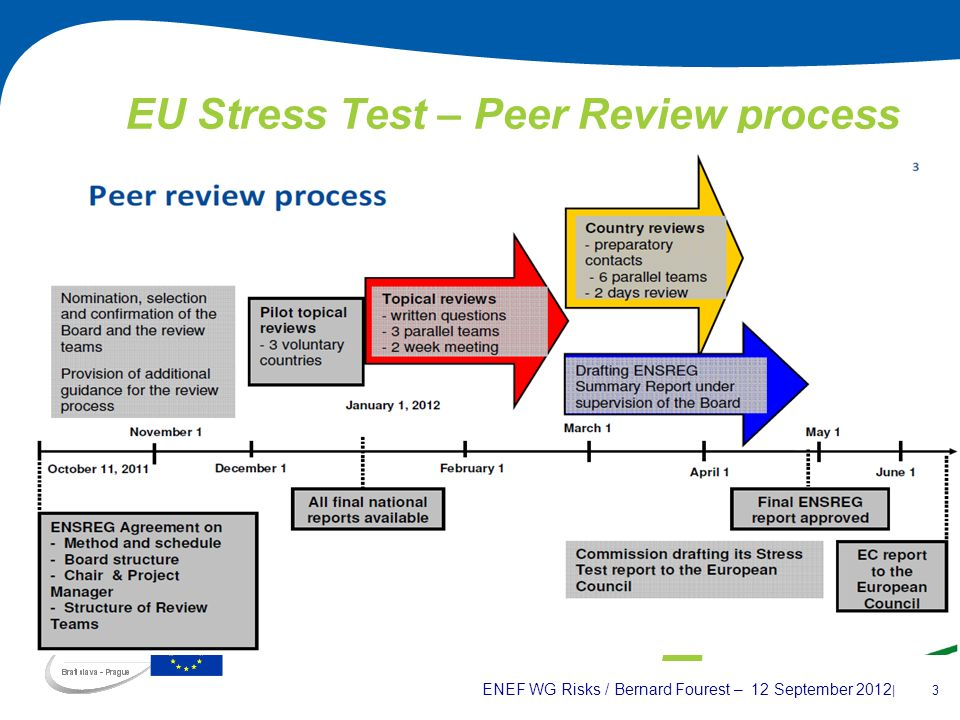 ENEF WG Risks / Bernard Fourest – 12 September 2012 | 3 EU Stress Test – Peer Review process