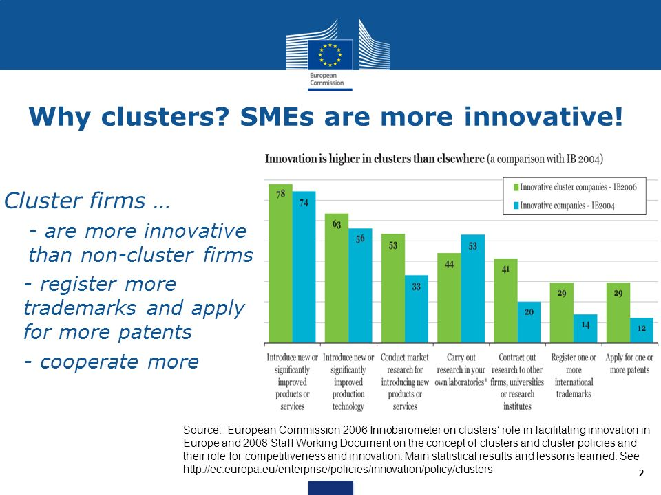 Cluster firms … - are more innovative than non-cluster firms - register more trademarks and apply for more patents - cooperate more Source: European C