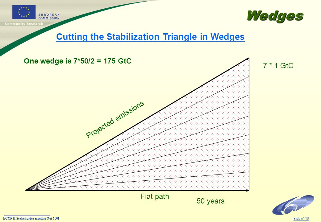 ECCP II Stakeholder meeting Oct 2005 Slide n° 10 Cutting the Stabilization Triangle in Wedges Flat path Projected emissions 7 * 1 GtC 50 years One wedge is 7*50/2 = 175 GtC Wedges