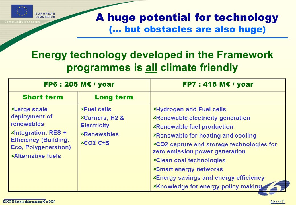 ECCP II Stakeholder meeting Oct 2005 Slide n° 11 A huge potential for technology (… but obstacles are also huge) Energy technology developed in the Framework programmes is all climate friendly FP6 : 205 M / yearFP7 : 418 M / year Short termLong term Large scale deployment of renewables Integration: RES + Efficiency (Building, Eco, Polygeneration) Alternative fuels Fuel cells Carriers, H2 & Electricity Renewables CO2 C+S Hydrogen and Fuel cells Renewable electricity generation Renewable fuel production Renewable for heating and cooling CO2 capture and storage technologies for zero emission power generation Clean coal technologies Smart energy networks Energy savings and energy efficiency Knowledge for energy policy making