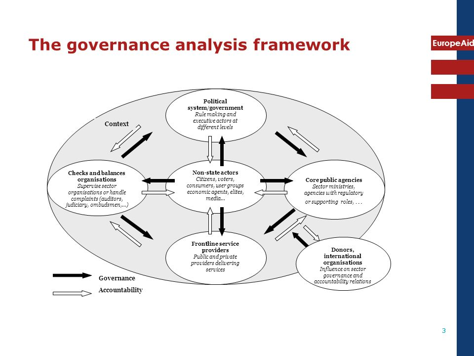 EuropeAid 14 Some considerations Clarity of objectives: For who is the analysis.