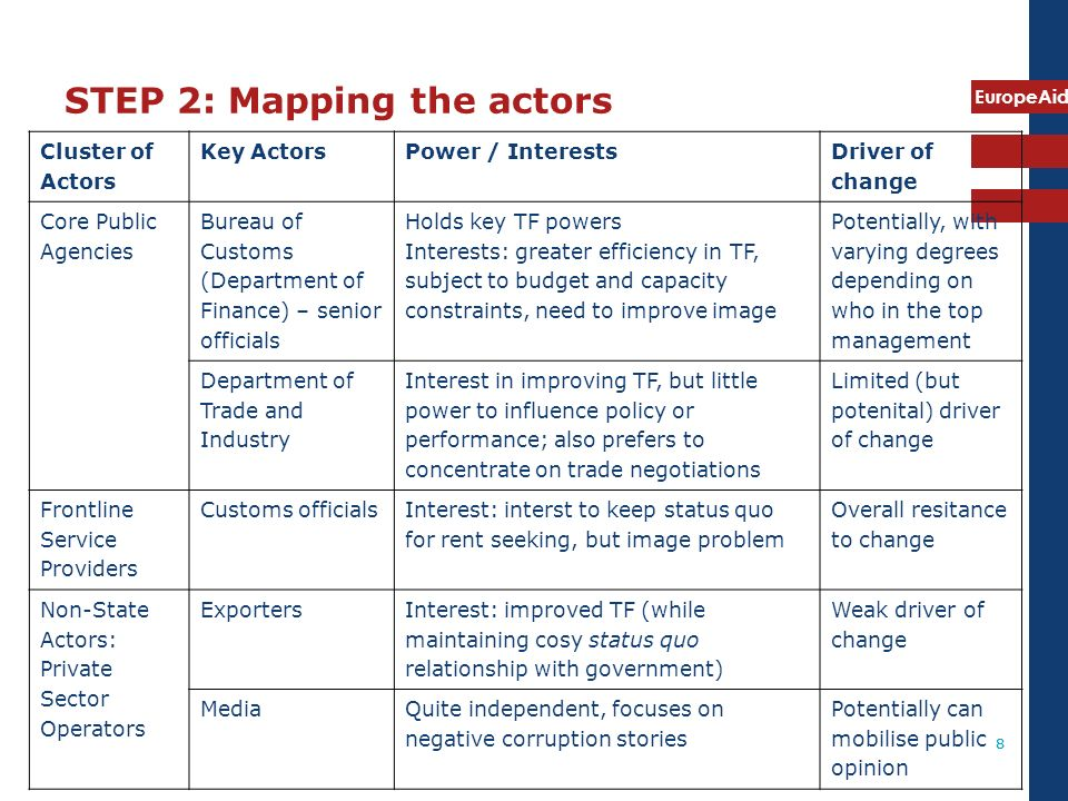 EuropeAid 8 STEP 2: Mapping the actors 8 Cluster of Actors Key ActorsPower / Interests Driver of change Core Public Agencies Bureau of Customs (Depart