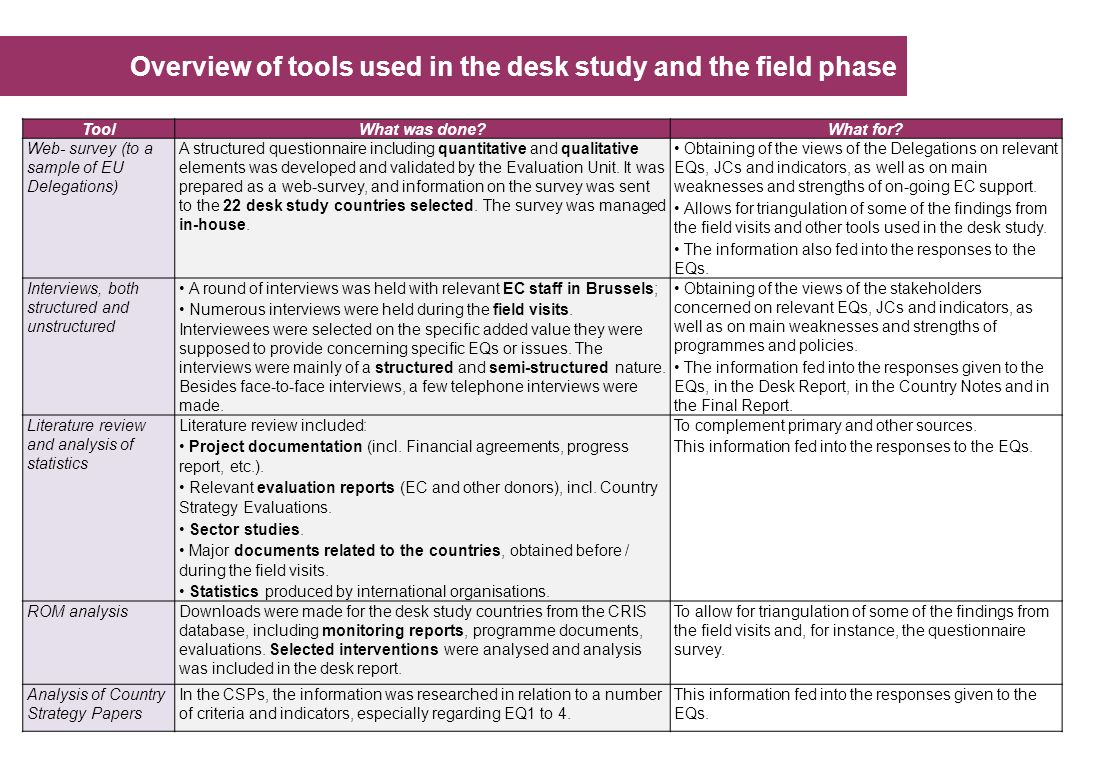 Overview of tools used in the desk study and the field phase ToolWhat was done?What for.