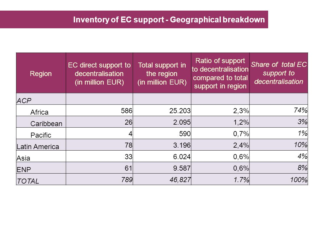 Inventory of EC support - Geographical breakdown Region EC direct support to decentralisation (in million EUR) Total support in the region (in million EUR) Ratio of support to decentralisation compared to total support in region Share of total EC support to decentralisation ACP Africa 58625.2032,3%74% Caribbean 262.0951,2%3% Pacific 45900,7%1% Latin America 783.1962,4%10% Asia 336.0240,6%4% ENP 619.5870,6%8% TOTAL 78946,8271.7%100%