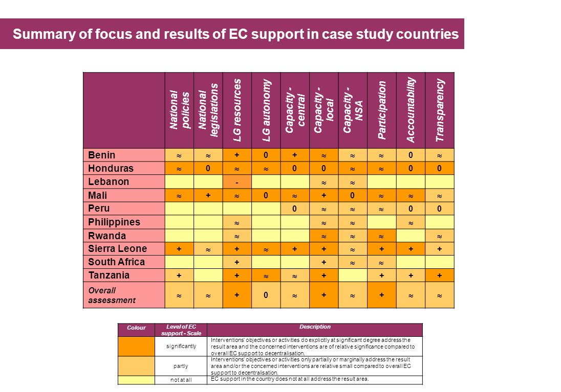 Summary of focus and results of EC support in case study countries National policies National legislations LG resources LG autonomy Capacity - central