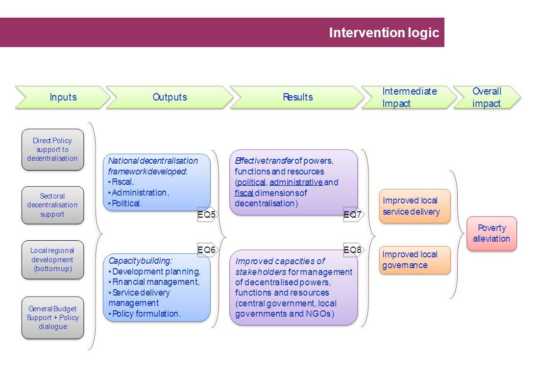 Intervention logic