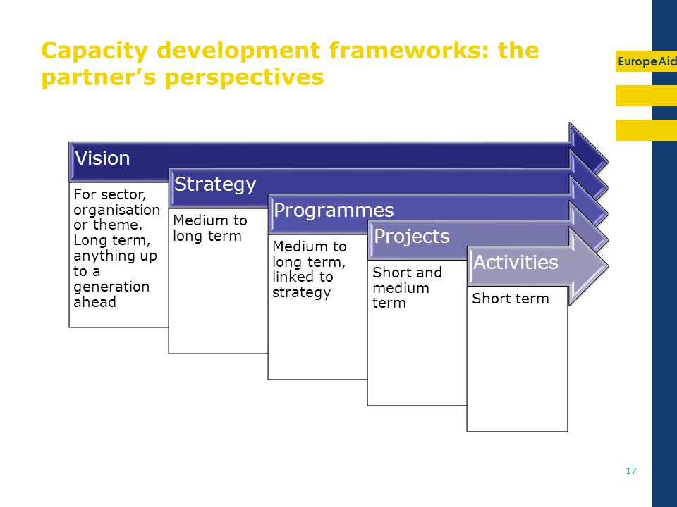 EuropeAid 17 Capacity development frameworks: the partners perspectives Vision For sector, organisation or theme.