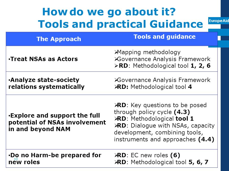 EuropeAid The Approach Tools and guidance Treat NSAs as Actors Mapping methodology Governance Analysis Framework RD: Methodological tool 1, 2, 6 Analyze state-society relations systematically Governance Analysis Framework RD: Methodological tool 4 Explore and support the full potential of NSAs involvement in and beyond NAM RD: Key questions to be posed through policy cycle (4.3) RD: Methodological tool 1 RD: Dialogue with NSAs, capacity development, combining tools, instruments and approaches (4.4) Do no Harm-be prepared for new roles RD: EC new roles (6) RD: Methodological tool 5, 6, 7 How do we go about it.