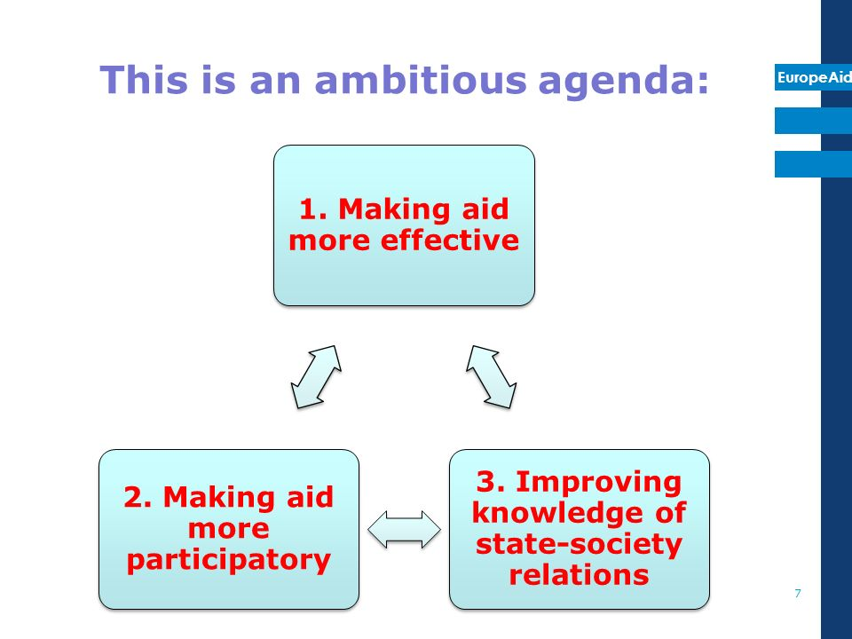 EuropeAid This is an ambitious agenda: 1. Making aid more effective 3.