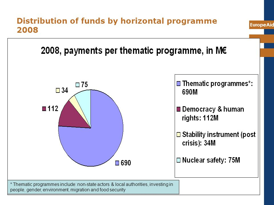 EuropeAid 12 Distribution of funds by horizontal programme 2008 * Thematic programmes include: non-state actors & local authorities, investing in people, gender, environment, migration and food security