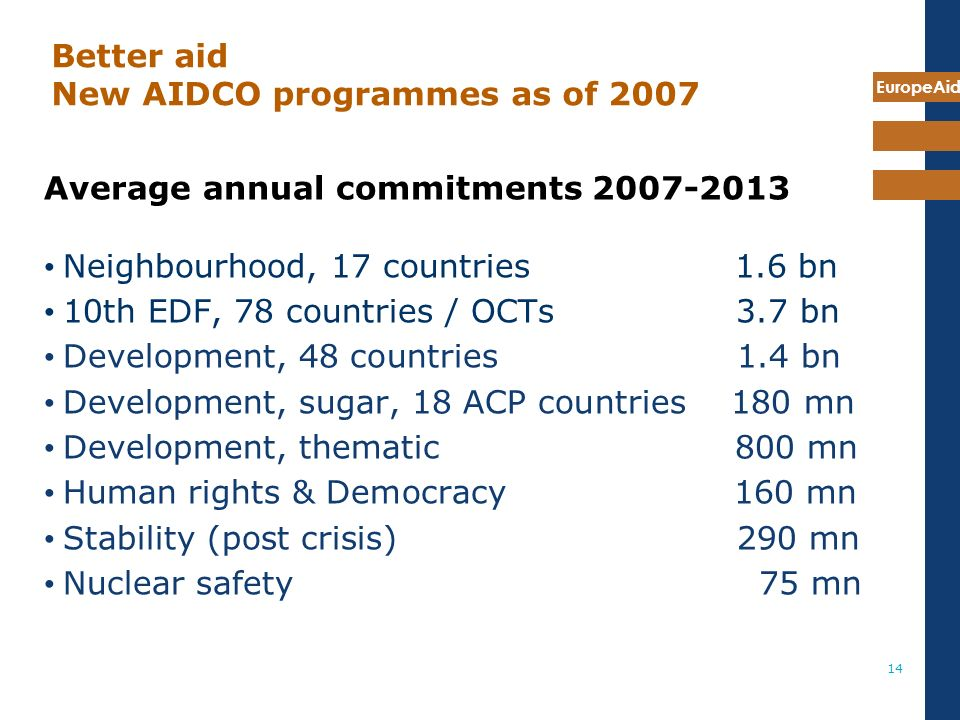 EuropeAid 14 Better aid New AIDCO programmes as of 2007 Average annual commitments Neighbourhood, 17 countries 1.6 bn 10th EDF, 78 countries / OCTs 3.7 bn Development, 48 countries 1.4 bn Development, sugar, 18 ACP countries 180 mn Development, thematic 800 mn Human rights & Democracy 160 mn Stability (post crisis) 290 mn Nuclear safety 75 mn