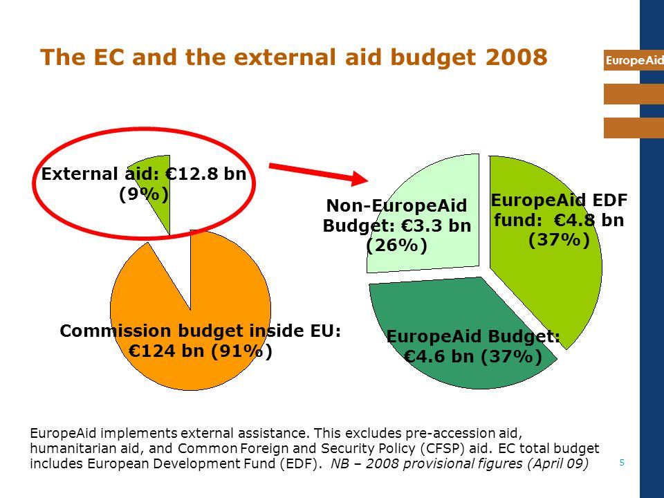 EuropeAid 5 The EC and the external aid budget 2008 Commission budget inside EU: 124 bn (91%) External aid: 12.8 bn (9%) EuropeAid EDF fund: 4.8 bn (37%) EuropeAid Budget: 4.6 bn (37%) Non-EuropeAid Budget: 3.3 bn (26%) EuropeAid implements external assistance.