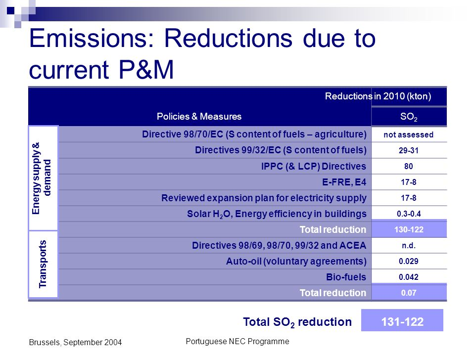 Portuguese NEC Programme Brussels, September 2004 Emissions: Reductions due to current P&M Policies & MeasuresSO 2 Directive 98/70/EC (S content of fuels – agriculture) not assessed Directives 99/32/EC (S content of fuels) 29-31 IPPC (& LCP) Directives 80 E-FRE, E4 17-8 Reviewed expansion plan for electricity supply 17-8 Solar H 2 O, Energy efficiency in buildings 0.3-0.4 Total reduction 130-122 Directives 98/69, 98/70, 99/32 and ACEA n.d.