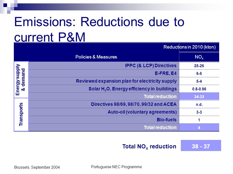 Portuguese NEC Programme Brussels, September 2004 Emissions: Reductions due to current P&M Policies & MeasuresNO x IPPC (& LCP) Directives 25-26 E-FRE
