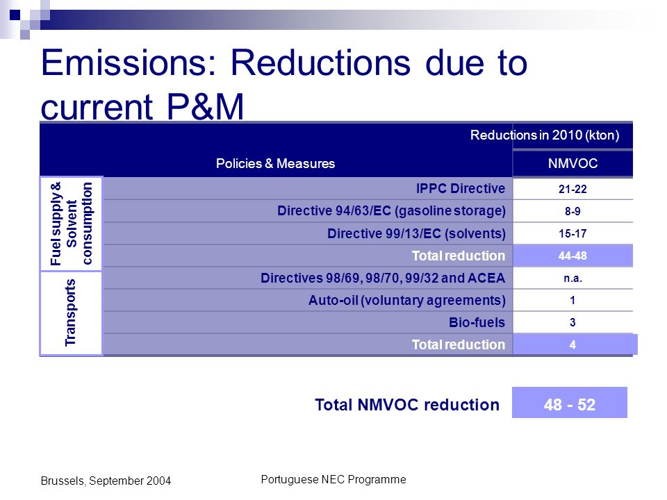 Portuguese NEC Programme Brussels, September 2004 Emissions: Reductions due to current P&M Policies & MeasuresNMVOC IPPC Directive 21-22 Directive 94/