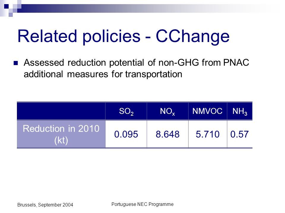 Portuguese NEC Programme Brussels, September 2004 Related policies - CChange Assessed reduction potential of non-GHG from PNAC additional measures for