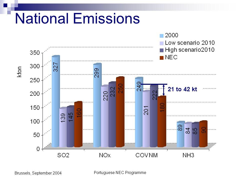 Portuguese NEC Programme Brussels, September 2004 National Emissions 21 to 42 kt