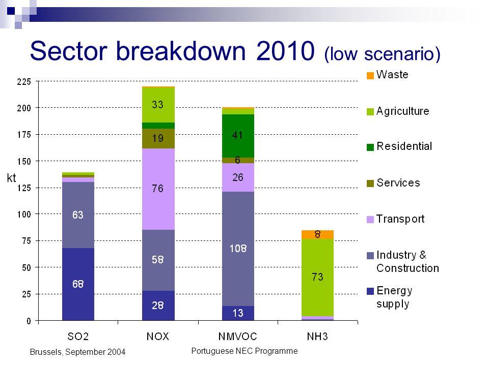 Portuguese NEC Programme Brussels, September 2004 Sector breakdown 2010 (low scenario) kt